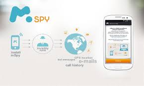 www.mspy.com Review | How to Track a Phone | Mobile Spy